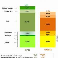 le prix du litre d essence et de gasoil en detail tipp