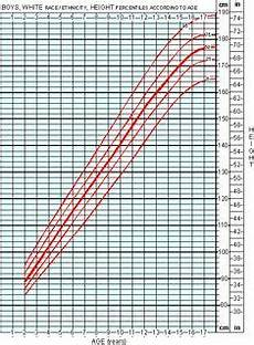 Apeg Growth Charts Cdc Boys Height And Weight Chart This Site Includes