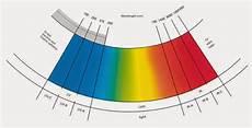 calcolo illuminazione procedura di calcolo per la valutazione rischio
