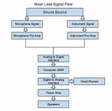 signal flow pro studio live blog