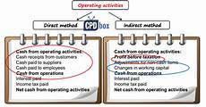 ias 7 statement of cash flows ifrsbox making ifrs easy