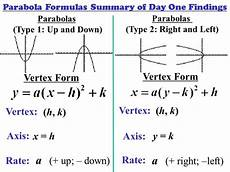 how to know the vertex form of a horizontal parabola quora