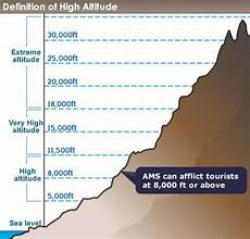 Higher Peak Altitude Chart High Altitudes And Human Physiology Ricochet Science