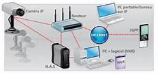 Comment Installer Une De Surveillance Ip Libre Zone
