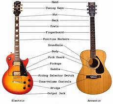 An Overview Of Guitar Parts Electric Acoustic Guitar