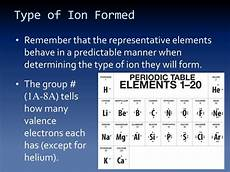 how is an ion formed ppt naming ions formulas for ionic compounds powerpoint presentation id 2420269
