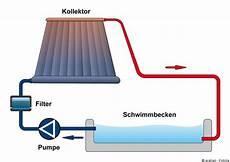 solarthermie poolheizungen vorteile auslegung kosten