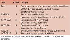 targeted therapy for metastatic renal cell carcinoma