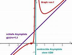 berechnung der asymptote bei gebrochenrationalen