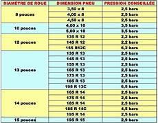 Liste De V 233 Rification Avant D 233 Part Et Pression Des Pneus