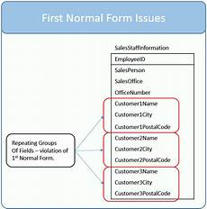 learn about the first normal form and database design essential sql