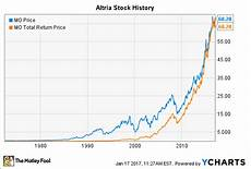 Aol Stock Price History Chart Altria Stock History How The Tobacco Giant Became The