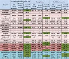 Oriental Insurance Happy Family Floater Policy Premium Chart Best Health Insurance Companies In India Based On Irda Data