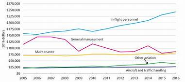 Average Annual Salary By Aviation Occupation 2005 To 2016