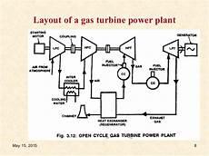 Gas Turbine Power Plant 1