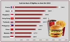Prix Best Of Big Mac R 233 Gime Pauvre En Calories