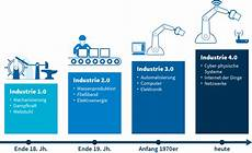 industrie 4 0 contact software