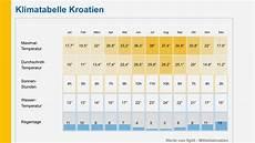 brac ende mai anfang juni kroatien adriaforum