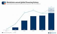 blockchain investment trends in review blockchain investment trends in review