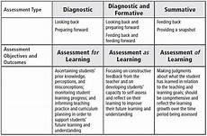 this is the essential formative assessment tip guide for teachers