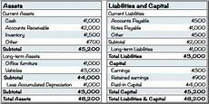 which items included in the liabilities side of the balance sheet qs study