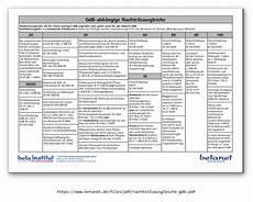 Gdb 50 Vorteile - grad der behinderung 50 welche vorteile und nachteile