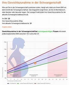 gewichtszunahme in der schwangerschaft liegt meine gewichtszunahme in der schwangerschaft im