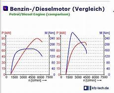 Warum Gelten Benziner Als Sportlicher Obwohl Diesel Mehr