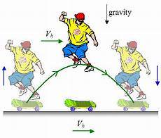 physics of skateboarding