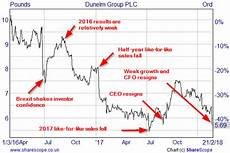 Glanbia Share Price Chart Why I Still Hold Dunelm Despite Its Recent Share Price