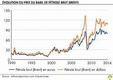 evolution du prix de l essence le prix de l essence la finance pour tous