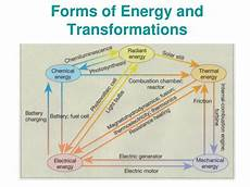 ppt chapter 6 energy and oscillations powerpoint presentation id 6123814