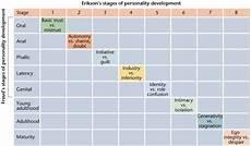 Erikson S 8 Stages Of Development Chart Erik Erikson 8 Stages Of Development Psychology