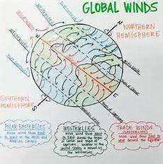global wind belts determine the movement of weather over surface in us the westerlies are