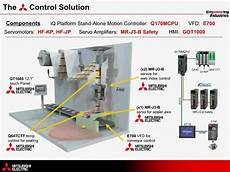 mitsubishi electric solution vertical form fill and seal