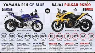 Bajaj Pulsar RS200 Vs Yamaha YZF R15 GP Blue Edition