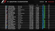 Italian Grand Prix 2017 Qualifying Results Lewis Hamilton
