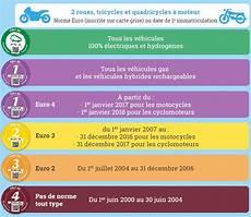Vignette Crit Air Les Verbalisations Ont D 233 But 233 Le 1er