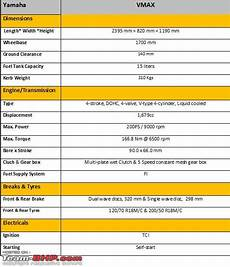 yamaha vmax technical specifications feature list