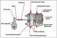 Rear Air Suspension Can Irv2 Forums
