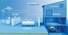 gaz en citerne installation citerne gaz apparente