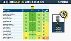 Die Besten Sommerreifen 2013 225 45 R17 Alle Tests Auf