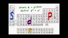 electron configuration of atoms youtube