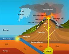 volcanoes how often do they erupt and what happens when they do science news abc news
