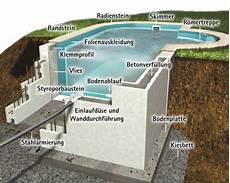 Pool Selber Bauen Beton Suche Schwimmb 228 Der