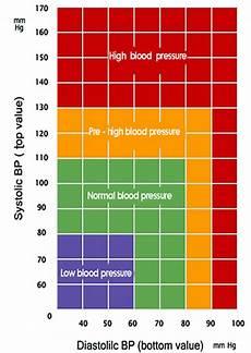 normal blood pressure values