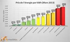 comparaison prix electricité tarifs des modes de chauffage en 2013