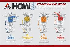 fun facts how do car engines work lets learn animated science for kids automobile youtube how an engine works the four stroke process