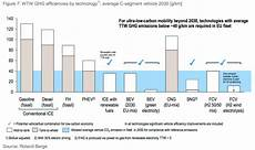 Roland Berger Study Outlines Integrated Vehicle And Fuels