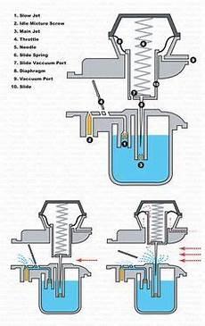 honda shadow 600 fuse box 2005 honda shadow 750 carburetor diagram con im 225 genes como funciona un motor tipos de